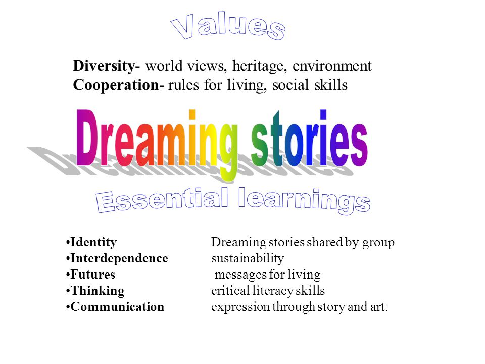 Identity Dreaming stories shared by group Interdependence sustainability Futures messages for living Thinkingcritical literacy skills Communicationexp