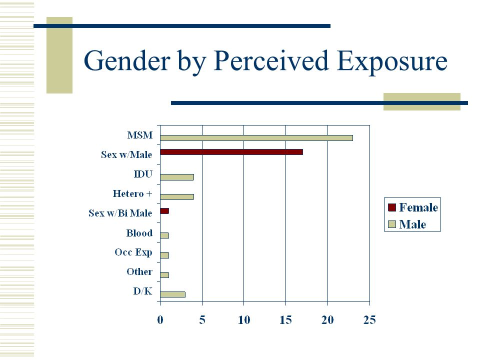 Gender by Perceived Exposure