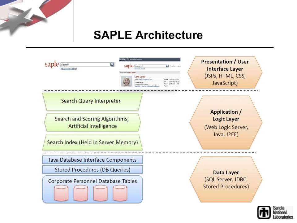 Three SAPLE Cornerstones 1.Inexact (approximate) string matching 2.Intelligent, compound query interpretation 3.Support of search analytics to improve results over time