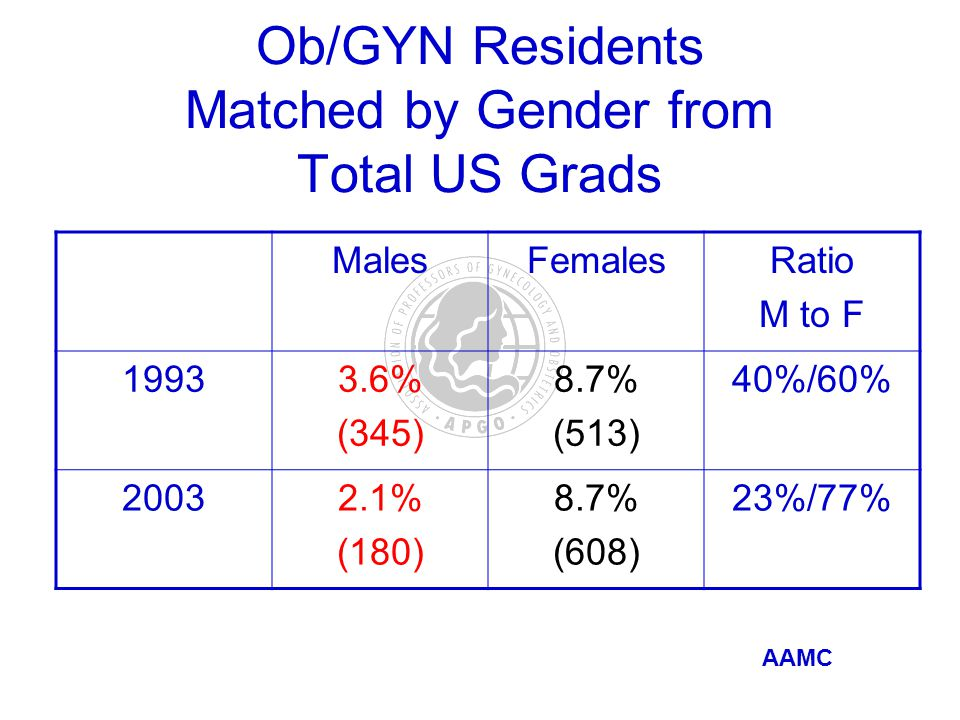 Ob/GYN Residents Matched by Gender from Total US Grads MalesFemalesRatio M to F 19933.6% (345) 8.7% (513) 40%/60% 20032.1% (180) 8.7% (608) 23%/77% AAMC