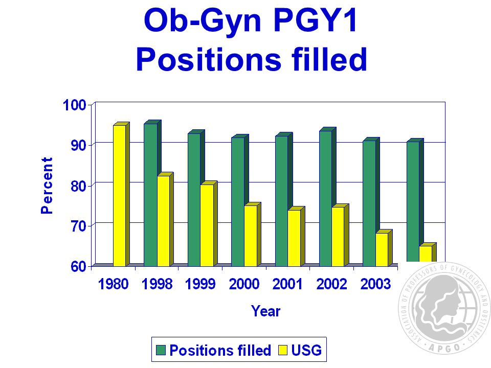 Ob-Gyn PGY1 Positions filled