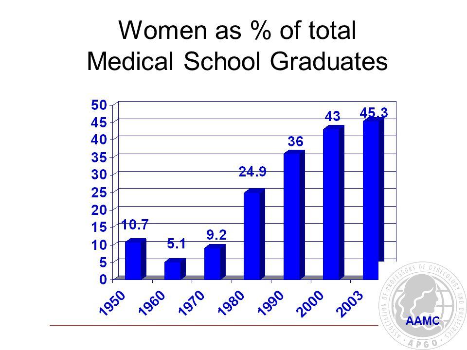 Women as % of total Medical School Graduates AAMC