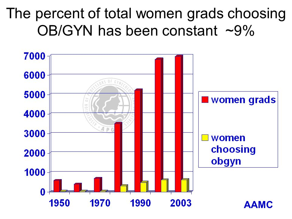 The percent of total women grads choosing OB/GYN has been constant ~9% AAMC