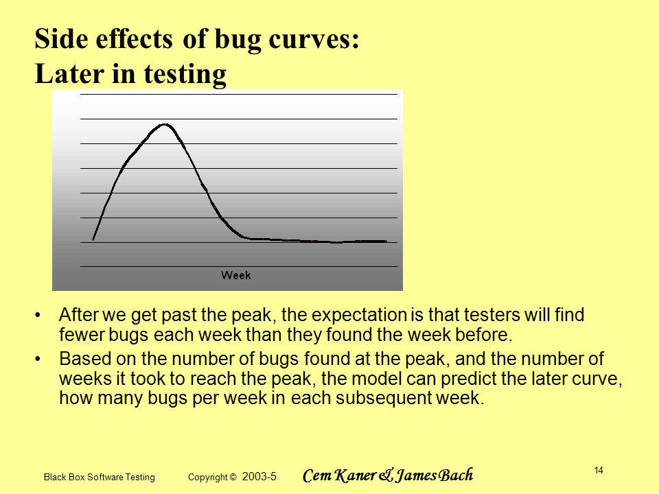 Black Box Software Testing Copyright © 2003-5 Cem Kaner & James Bach 14 Side effects of bug curves: Later in testing After we get past the peak, the expectation is that testers will find fewer bugs each week than they found the week before.