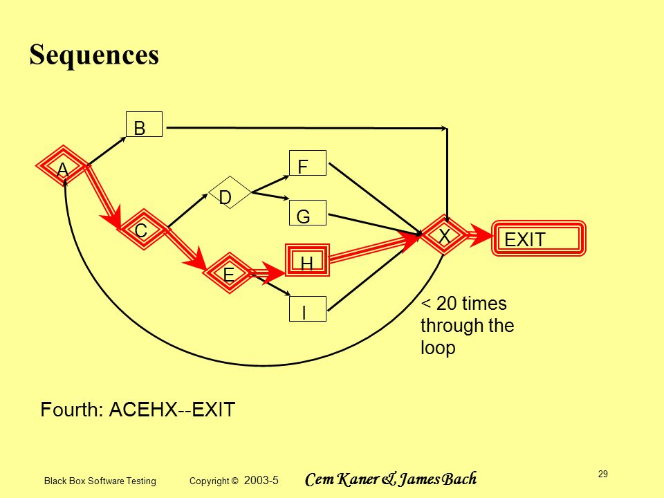 Black Box Software Testing Copyright © 2003-5 Cem Kaner & James Bach 29 Sequences A B C D E F G H I X EXIT < 20 times through the loop Fourth: ACEHX--EXIT