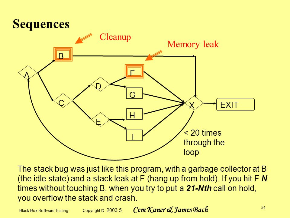 Black Box Software Testing Copyright © 2003-5 Cem Kaner & James Bach 34 Sequences A B C D E F G H I X EXIT < 20 times through the loop The stack bug was just like this program, with a garbage collector at B (the idle state) and a stack leak at F (hang up from hold).