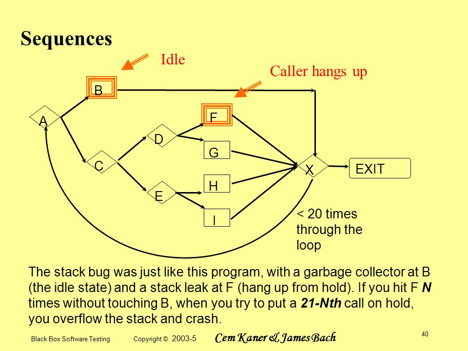 Black Box Software Testing Copyright © 2003-5 Cem Kaner & James Bach 40 Sequences A B C D E F G H I X EXIT < 20 times through the loop The stack bug was just like this program, with a garbage collector at B (the idle state) and a stack leak at F (hang up from hold).