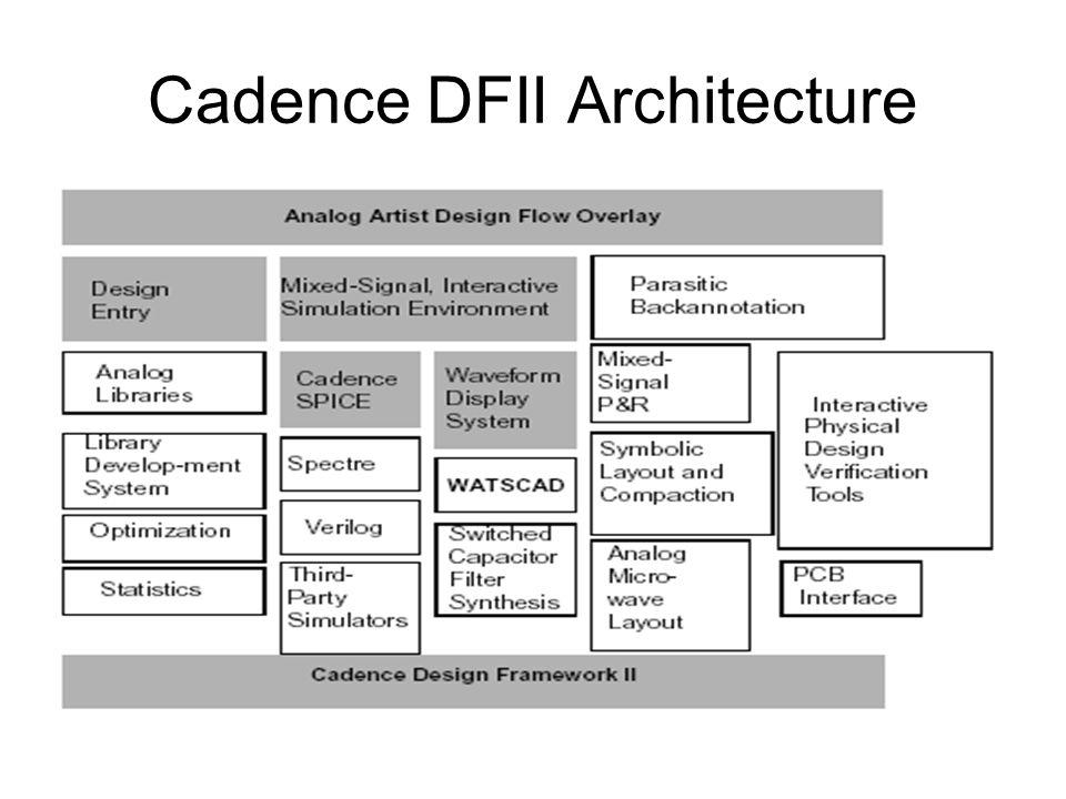 Cadence DFII Architecture