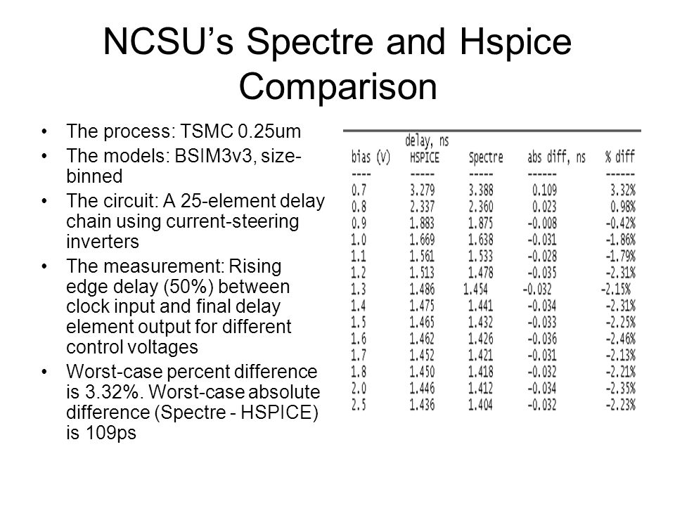 NCSU's Spectre and Hspice Comparison The process: TSMC 0.25um The models: BSIM3v3, size- binned The circuit: A 25-element delay chain using current-steering inverters The measurement: Rising edge delay (50%) between clock input and final delay element output for different control voltages Worst-case percent difference is 3.32%.