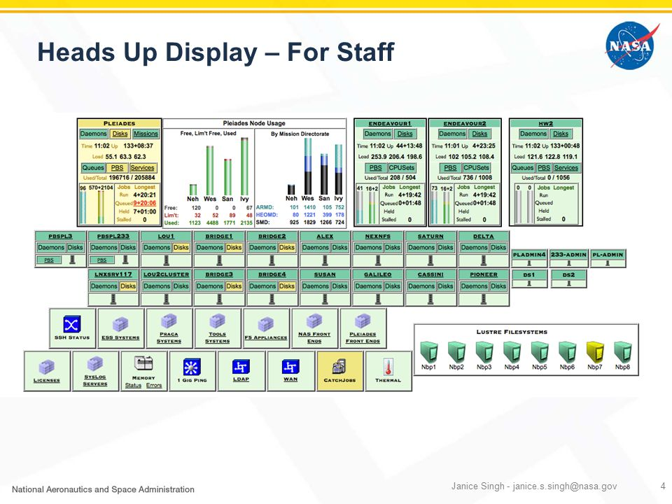 Heads Up Display – For Staff Janice Singh - janice.s.singh@nasa.gov4