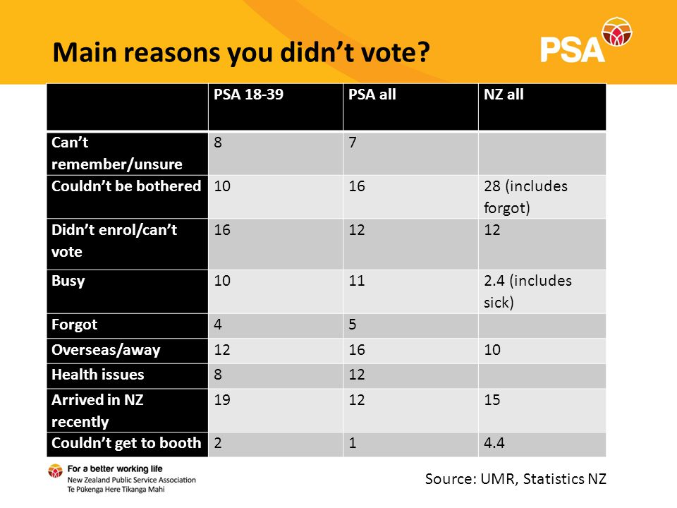 Main reasons you didn't vote.