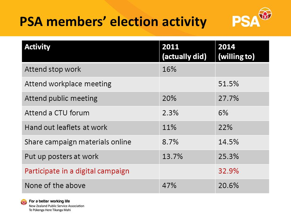 PSA members' election activity Activity2011 (actually did) 2014 (willing to) Attend stop work16% Attend workplace meeting51.5% Attend public meeting20%27.7% Attend a CTU forum2.3%6% Hand out leaflets at work11%22% Share campaign materials online8.7%14.5% Put up posters at work13.7%25.3% Participate in a digital campaign32.9% None of the above47%20.6%