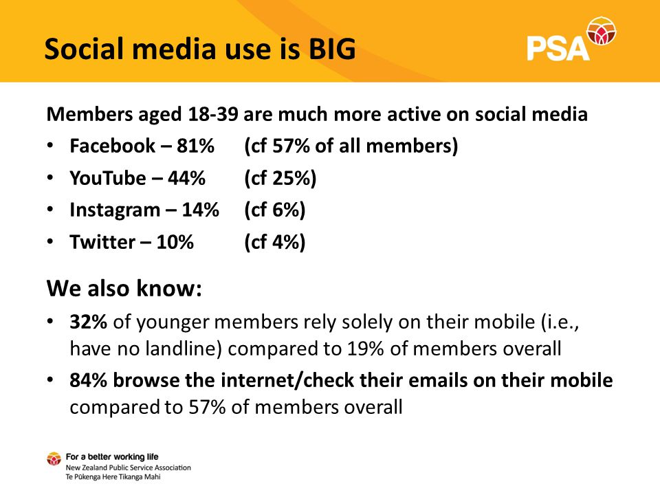 Social media use is BIG Members aged 18-39 are much more active on social media Facebook – 81% (cf 57% of all members) YouTube – 44% (cf 25%) Instagram – 14%(cf 6%) Twitter – 10%(cf 4%) We also know: 32% of younger members rely solely on their mobile (i.e., have no landline) compared to 19% of members overall 84% browse the internet/check their emails on their mobile compared to 57% of members overall