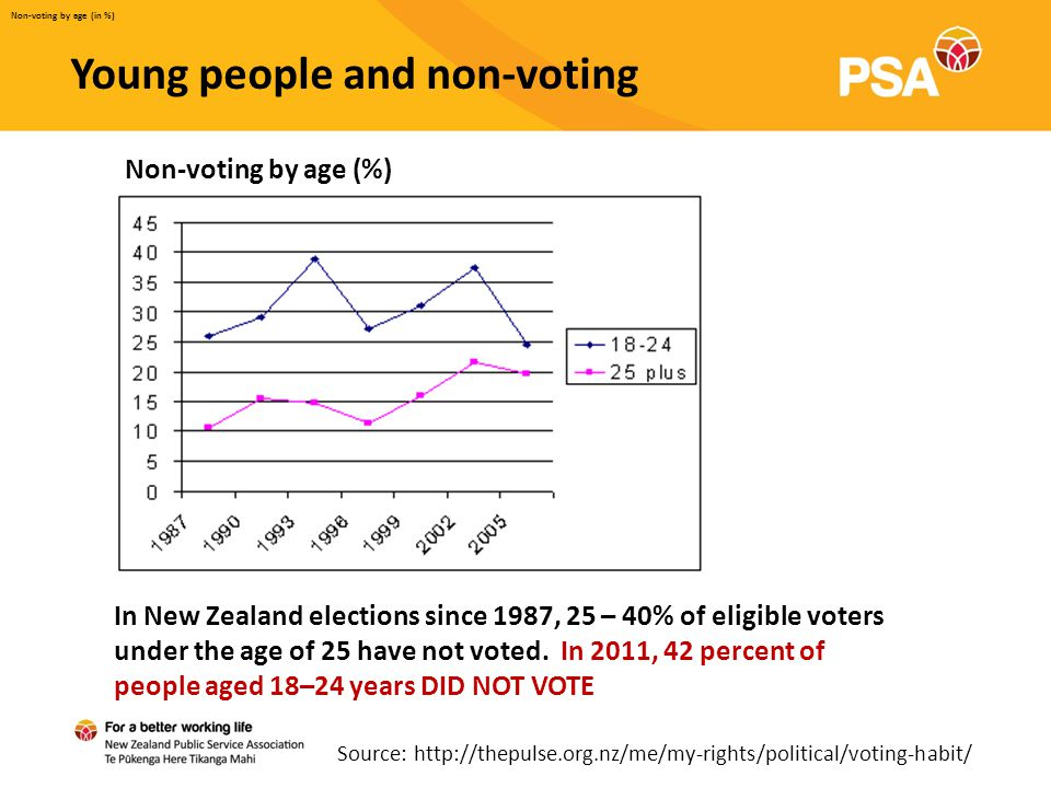 Young people and non-voting Non-voting by age (in %) Non-voting by age (%) In New Zealand elections since 1987, 25 – 40% of eligible voters under the age of 25 have not voted.
