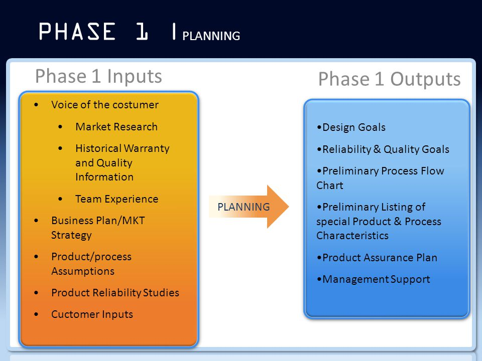 PHASE 1 | PLANNING Phase 1 Inputs Phase 1 Outputs PLANNING Voice of the costumer Market Research Historical Warranty and Quality Information Team Experience Business Plan/MKT Strategy Product/process Assumptions Product Reliability Studies Cuctomer Inputs Design Goals Reliability & Quality Goals Preliminary Process Flow Chart Preliminary Listing of special Product & Process Characteristics Product Assurance Plan Management Support