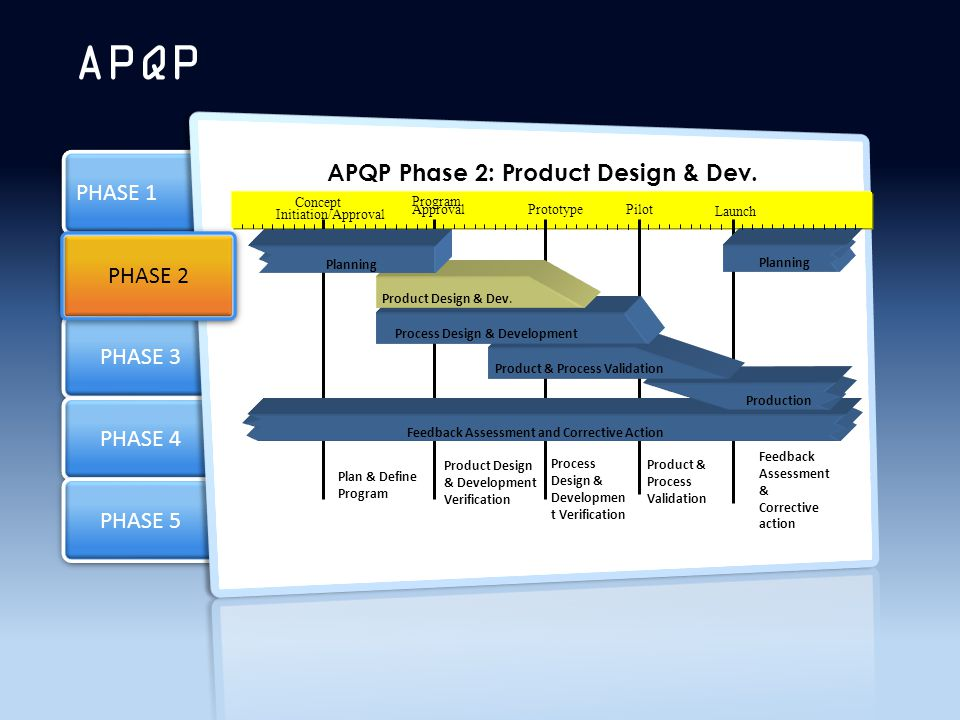 PHASE 3 PHASE 4 PHASE 1 PHASE 5 APQP PHASE 2 Process Design & Development Product Design & Dev.