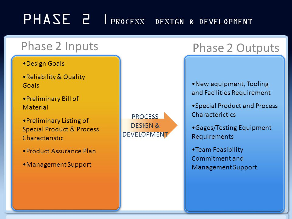 PHASE 2 | PROCESS DESIGN & DEVELOPMENT Phase 2 Inputs Phase 2 Outputs PROCESS DESIGN & DEVELOPMENT Design Goals Reliability & Quality Goals Preliminary Bill of Material Preliminary Listing of Special Product & Process Characteristic Product Assurance Plan Management Support New equipment, Tooling and Facilities Requirement Special Product and Process Characterictics Gages/Testing Equipment Requirements Team Feasibility Commitment and Management Support
