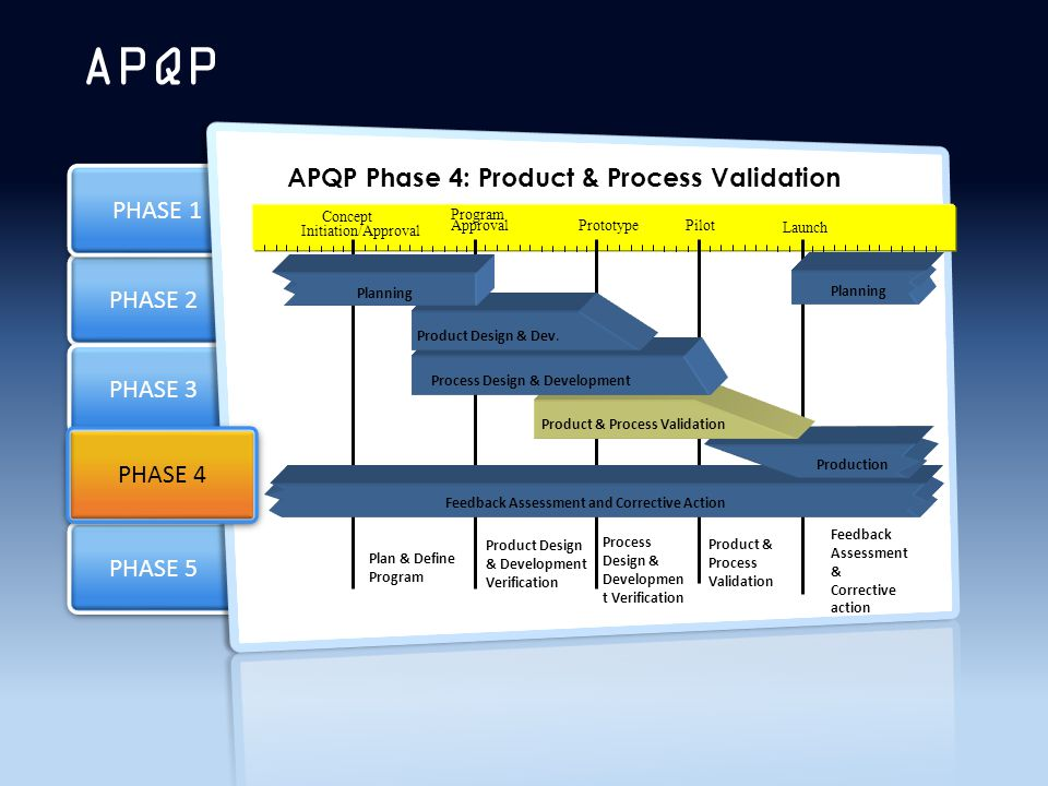 PHASE 2 PHASE 3 PHASE 4 PHASE 1 PHASE 5 APQP PHASE 4 Process Design & Development Product Design & Dev.