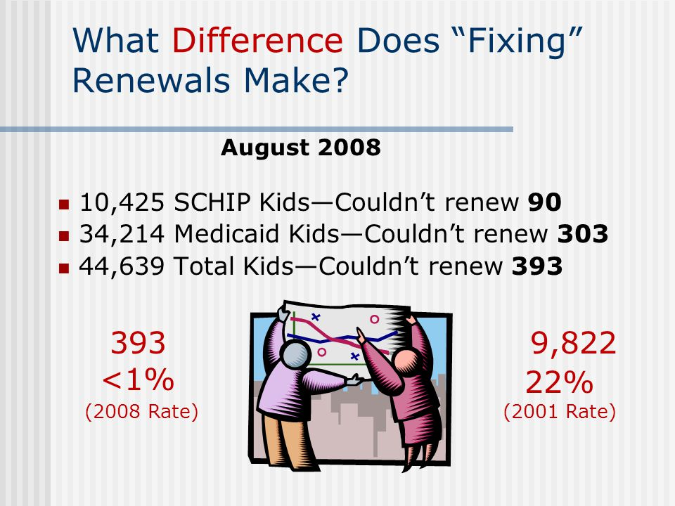 What Difference Does Fixing Renewals Make.