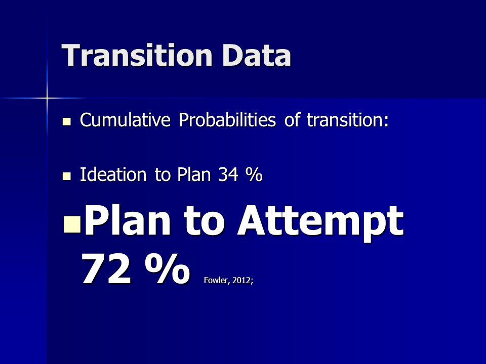 Transition Data Cumulative Probabilities of transition: Cumulative Probabilities of transition: Ideation to Plan 34 % Ideation to Plan 34 % Plan to At