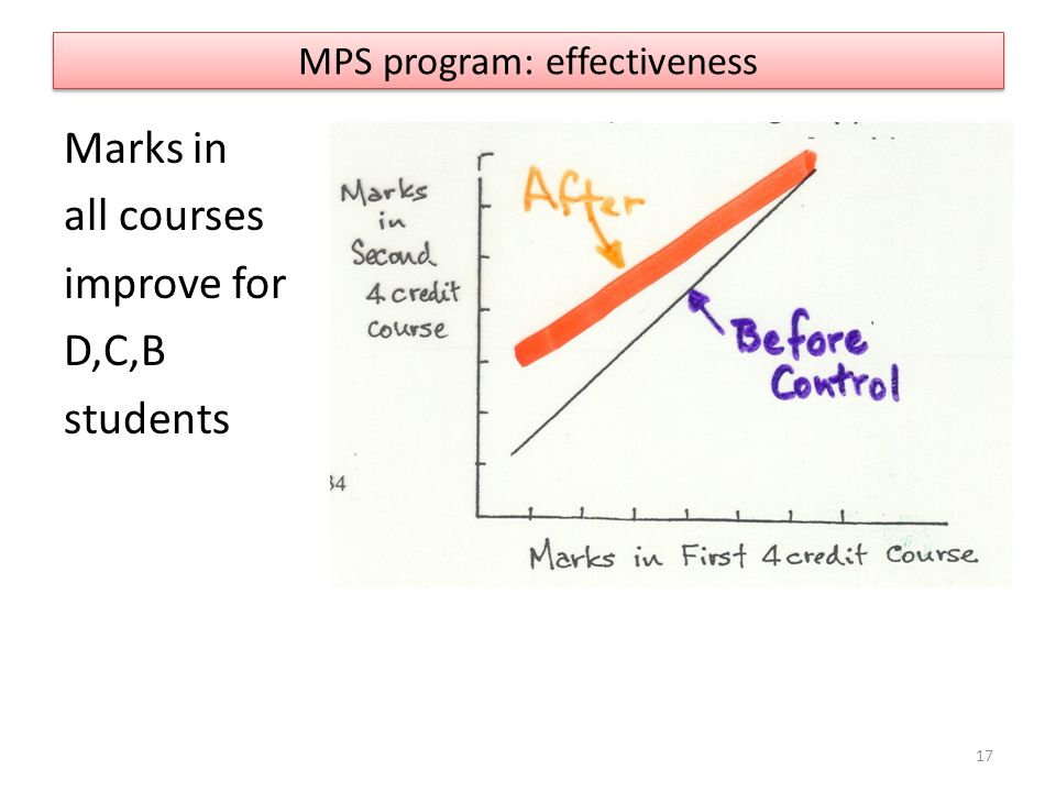 MPS program: effectiveness Marks in all courses improve for D,C,B students 17