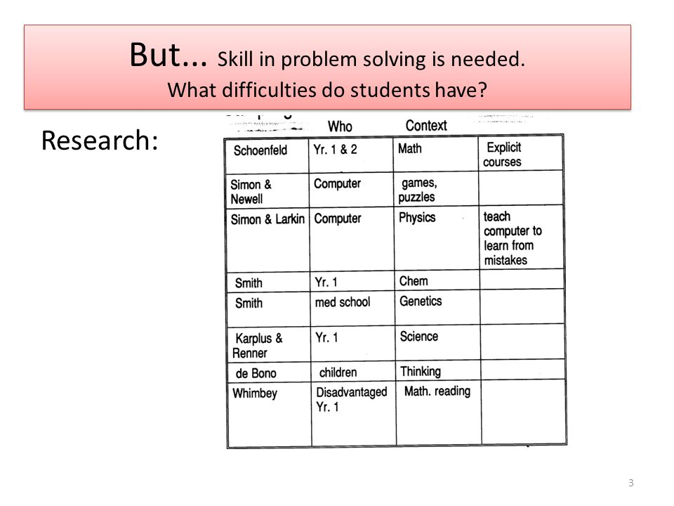 More research about lack of skill in problem solving 4