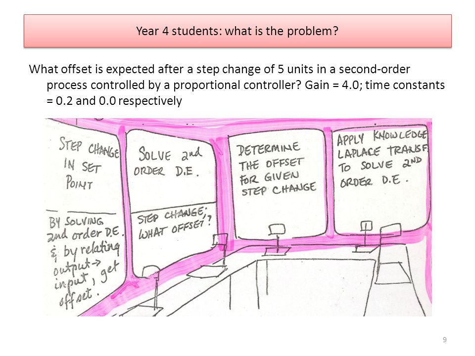 Year 4 students: what is the problem? What offset is expected after a step change of 5 units in a second-order process controlled by a proportional co