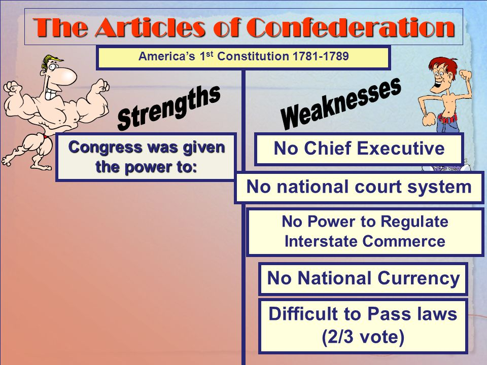 The Articles of Confederation Congress was given the power to: America's 1 st Constitution 1781-1789 Organize a Post Office Couldn't pay for it