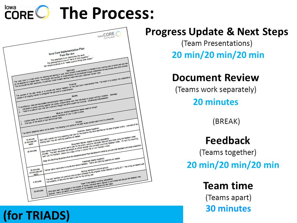 The Process: 20 min/20 min/20 min Progress Update & Next Steps (Team Presentations) 20 minutes Document Review (Teams work separately) Feedback (Teams