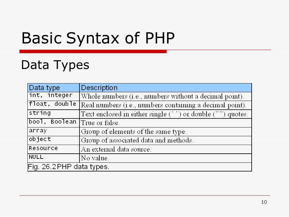 10 Basic Syntax of PHP Data Types