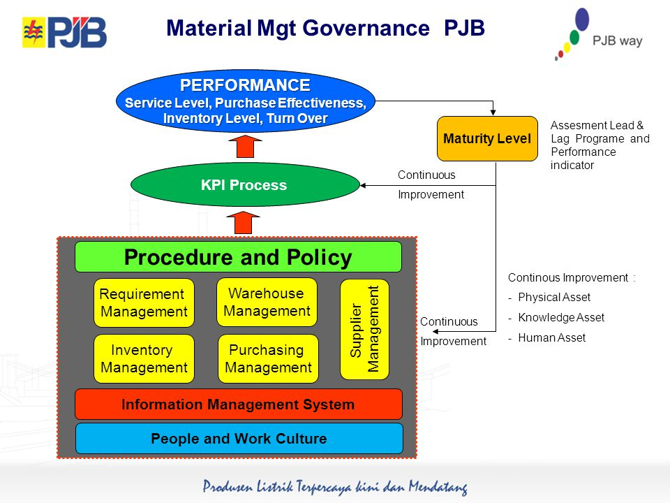 KPI Process Maturity Level Continuous Improvement Assesment Lead & Lag Programe and Performance indicator Continuous Improvement Continous Improvement : - Physical Asset - Knowledge Asset - Human Asset PERFORMANCE Service Level, Purchase Effectiveness, Inventory Level, Turn Over Warehouse Management Requirement Management Inventory Management Purchasing Management Procedure and Policy Information Management System People and Work Culture Supplier Management Material Mgt Governance PJB