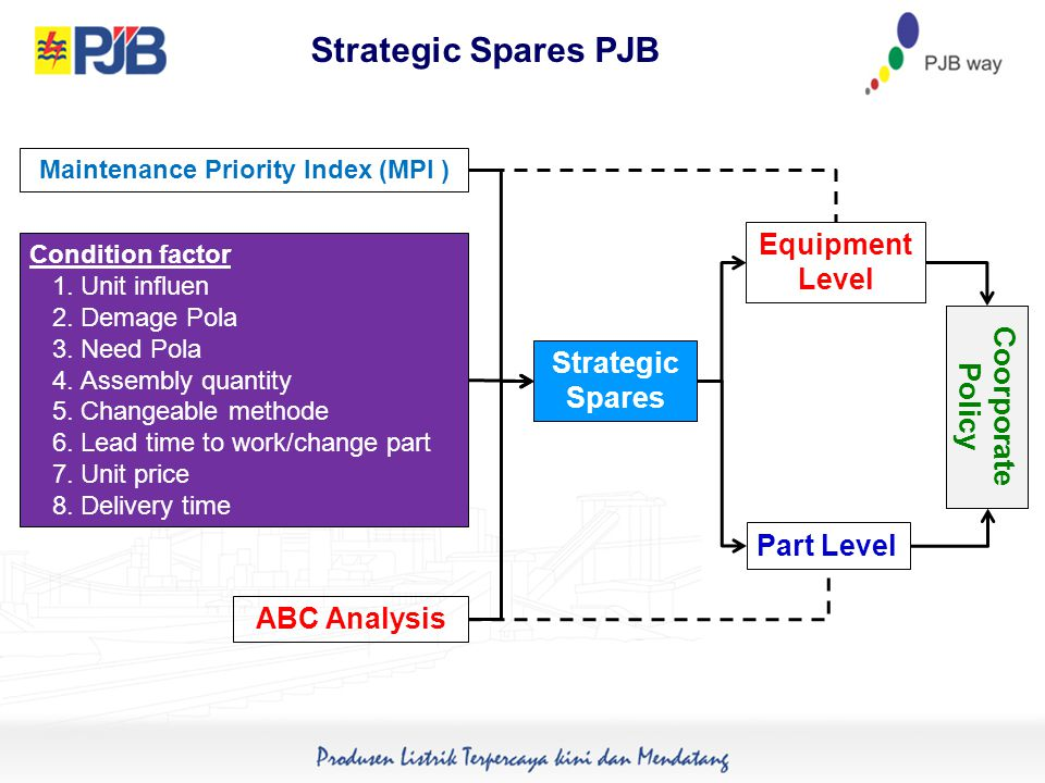 Strategic Spares PJB Strategic Spares Equipment Level Part Level Condition factor 1.Unit influen 2.Demage Pola 3.Need Pola 4.Assembly quantity 5.Changeable methode 6.Lead time to work/change part 7.Unit price 8.Delivery time ABC Analysis Maintenance Priority Index (MPI ) Coorporate Policy