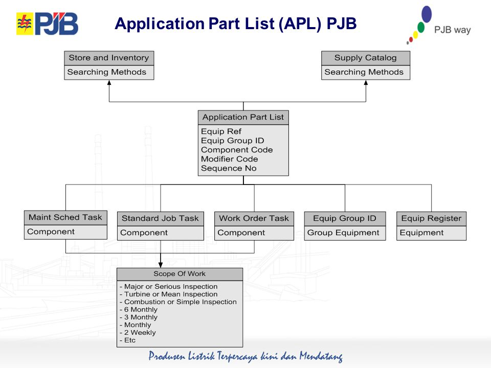 Application Part List (APL) PJB