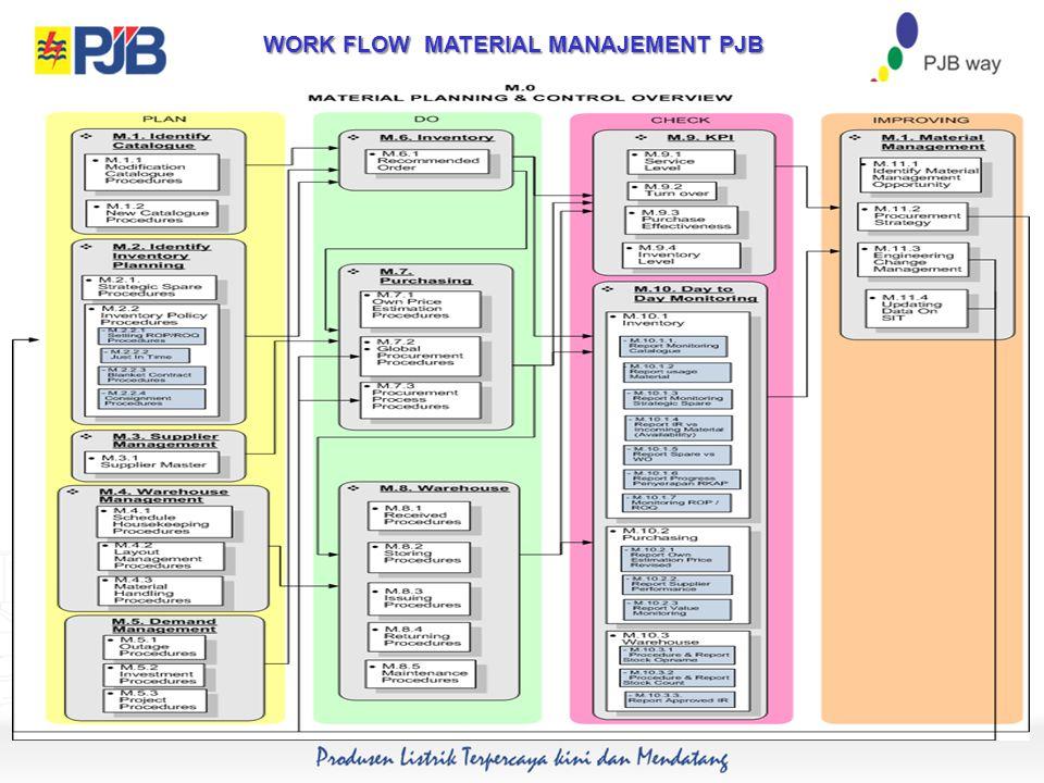 WORK FLOW MATERIAL MANAJEMENT PJB