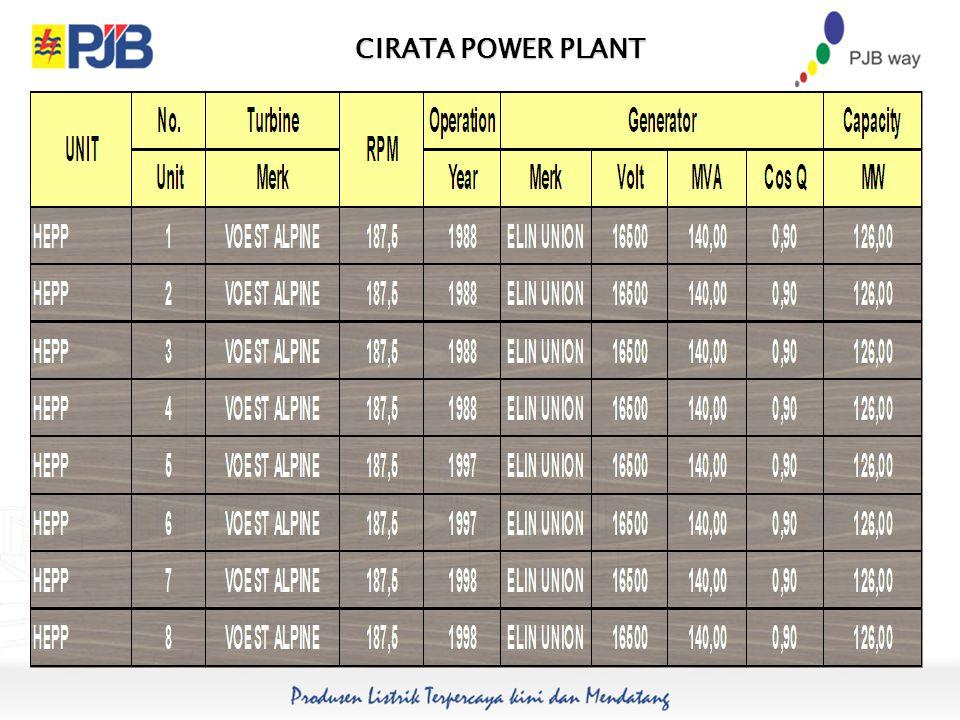 CIRATA POWER PLANT