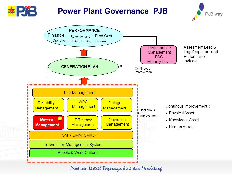 Power Plant Governance PJB