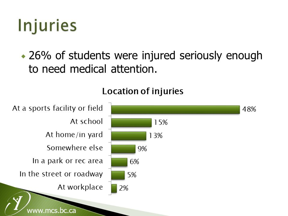 www.mcs.bc.ca  26% of students were injured seriously enough to need medical attention.