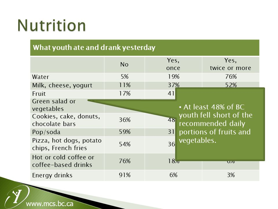 www.mcs.bc.ca What youth ate and drank yesterday No Yes, once Yes, twice or more Water5%19%76% Milk, cheese, yogurt11%37%52% Fruit17%41%42% Green salad or vegetables 20%46%34% Cookies, cake, donuts, chocolate bars 36%48%16% Pop/soda59%31%10% Pizza, hot dogs, potato chips, French fries 54%36%10% Hot or cold coffee or coffee-based drinks 76%18%6% Energy drinks91%6%3% At least 48% of BC youth fell short of the recommended daily portions of fruits and vegetables.