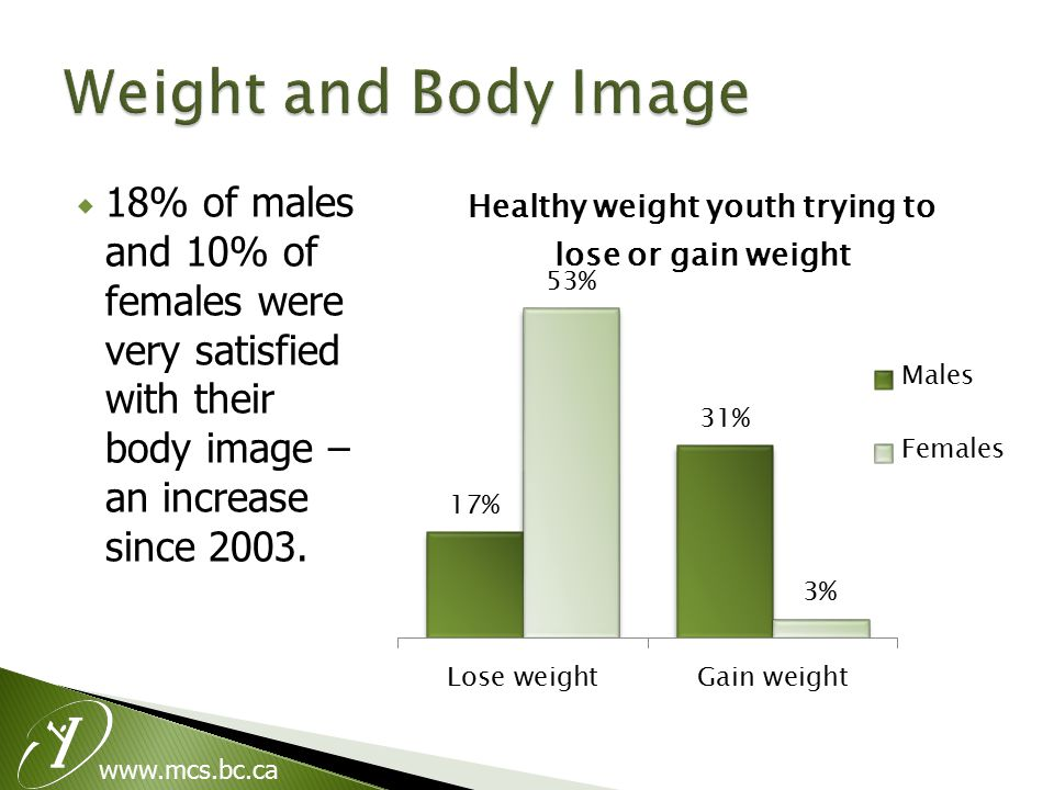  18% of males and 10% of females were very satisfied with their body image – an increase since 2003.