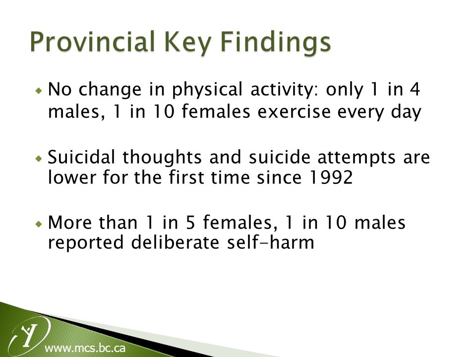 www.mcs.bc.ca  No change in physical activity: only 1 in 4 males, 1 in 10 females exercise every day  Suicidal thoughts and suicide attempts are lower for the first time since 1992  More than 1 in 5 females, 1 in 10 males reported deliberate self-harm