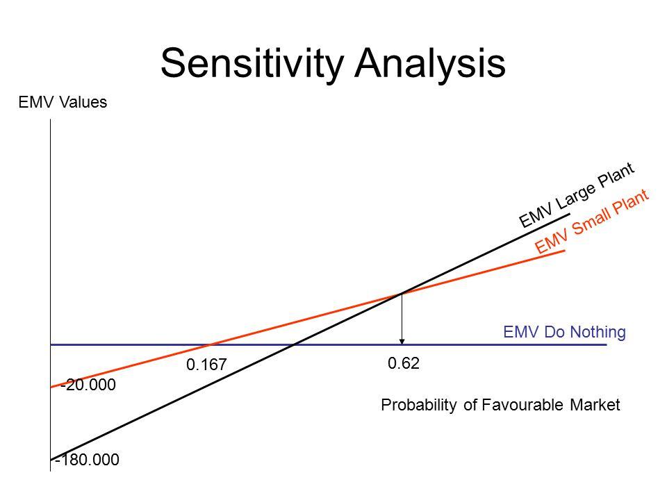Sensitivity Analysis -20.000 -180.000 0.167 0.62 EMV Large Plant EMV Do Nothing EMV Small Plant EMV Values Probability of Favourable Market