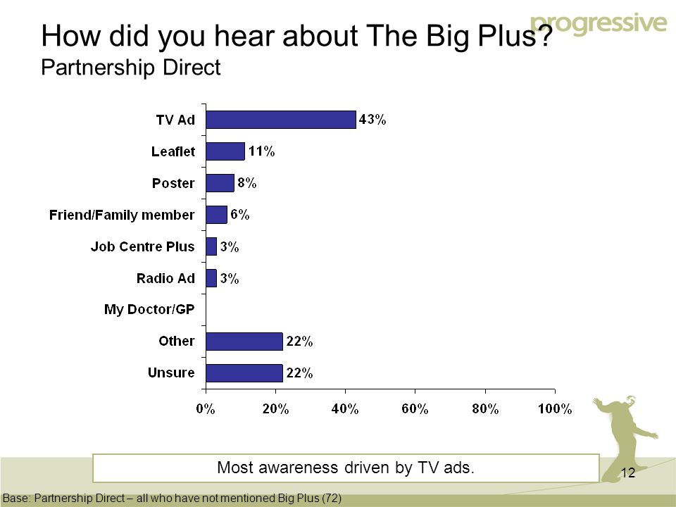 12 How did you hear about The Big Plus.