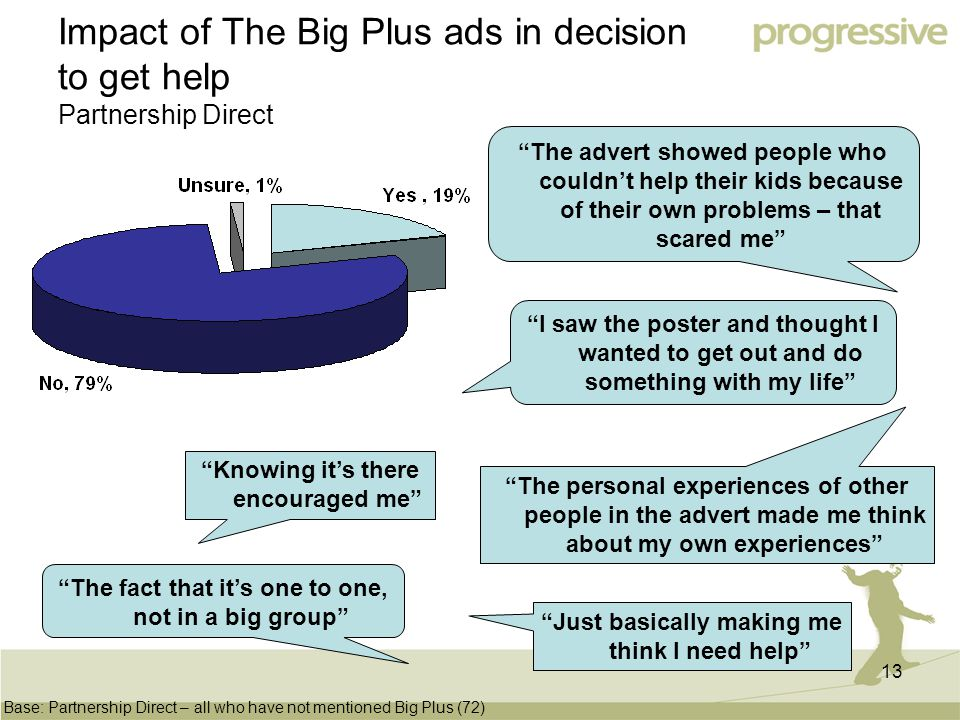13 Impact of The Big Plus ads in decision to get help Partnership Direct Base: Partnership Direct – all who have not mentioned Big Plus (72) Just basically making me think I need help I saw the poster and thought I wanted to get out and do something with my life Knowing it's there encouraged me The personal experiences of other people in the advert made me think about my own experiences The fact that it's one to one, not in a big group The advert showed people who couldn't help their kids because of their own problems – that scared me
