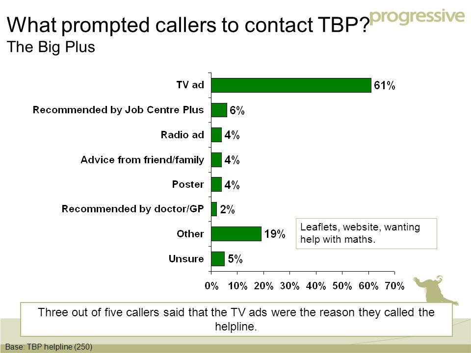 14 What prompted callers to contact TBP. The Big Plus Leaflets, website, wanting help with maths.