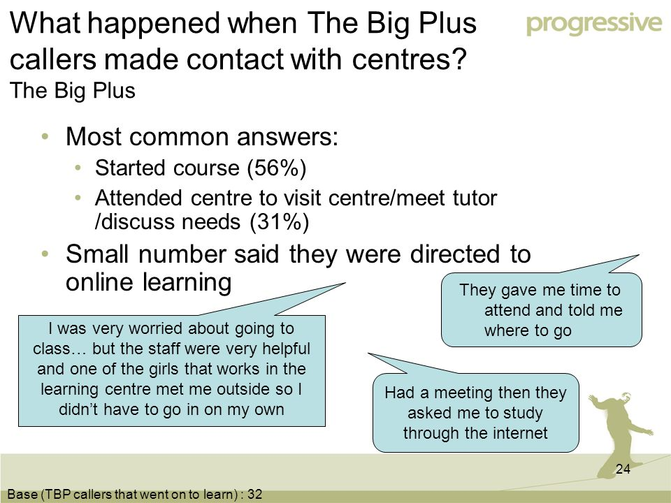 24 What happened when The Big Plus callers made contact with centres.