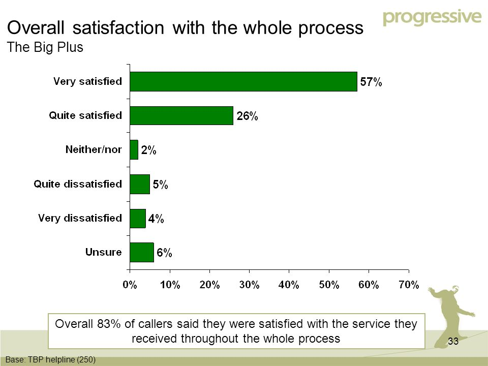 33 Overall satisfaction with the whole process The Big Plus Base: TBP helpline (250) Overall 83% of callers said they were satisfied with the service they received throughout the whole process