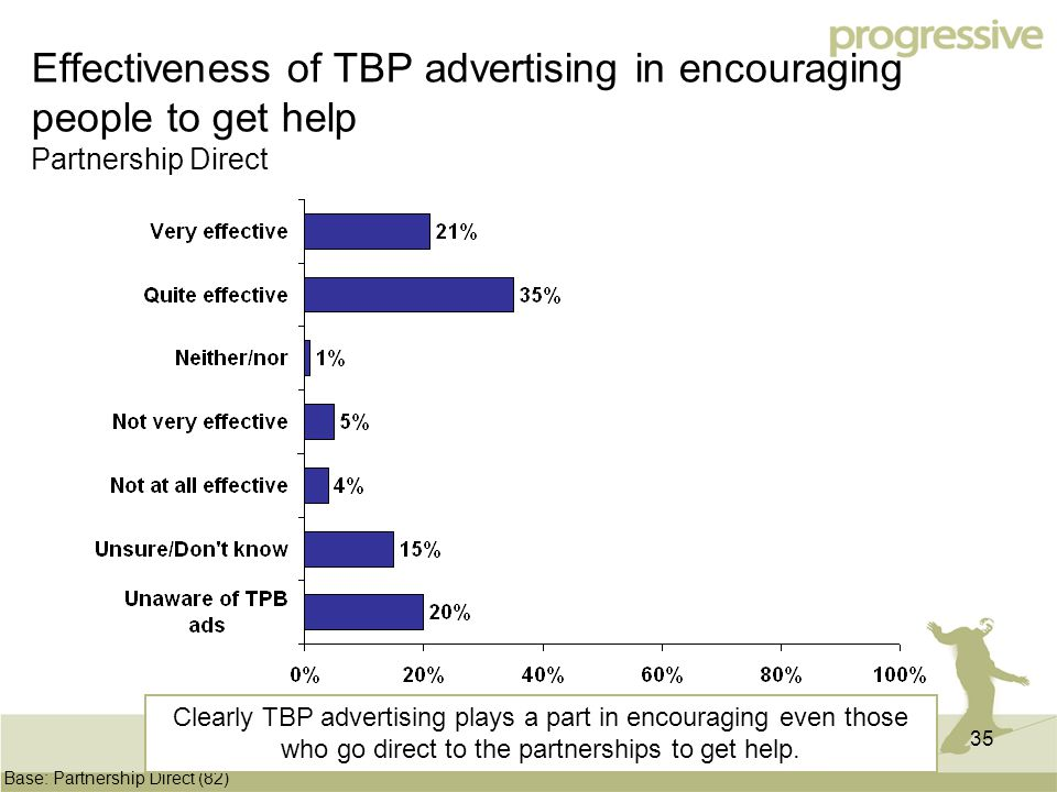 35 Effectiveness of TBP advertising in encouraging people to get help Partnership Direct Base: Partnership Direct (82) Clearly TBP advertising plays a part in encouraging even those who go direct to the partnerships to get help.