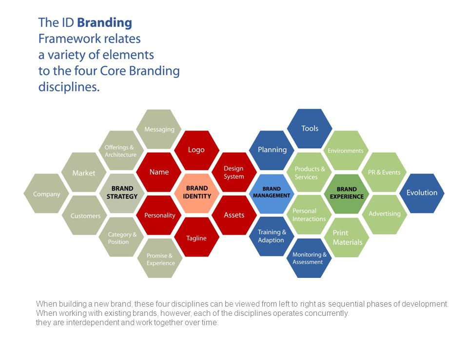 When building a new brand, these four disciplines can be viewed from left to right as sequential phases of development.
