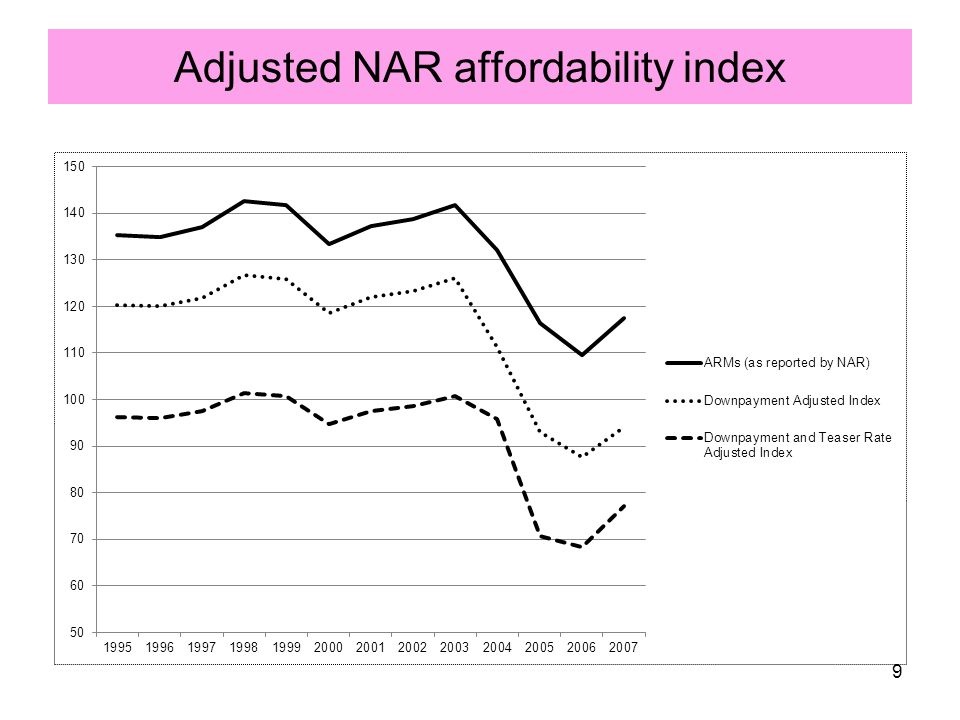 Adjusted NAR affordability index 9