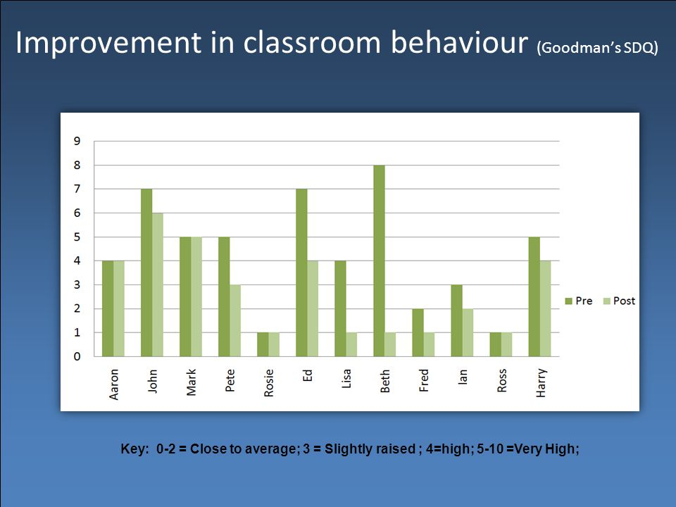 Improvement in classroom behaviour (Goodman's SDQ) Key: 0-2 = Close to average; 3 = Slightly raised ; 4=high; 5-10 =Very High;